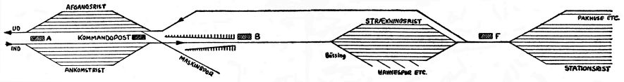 http://www.mjk-h0.dk/evp_Gb/koebenhavn%20gb.skematisk_plan.ca.1935.jpg