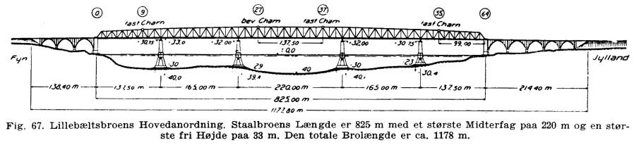 http://www.mjk-h0.dk/evp_Lillebaeltsbroen/lillebaeltsbroen-33-laengdesnit..jpg